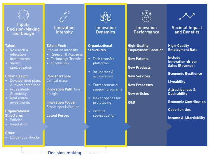 The five phases of innovation at the district scale - Aretian city science