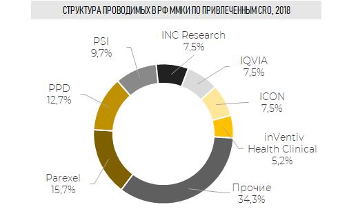Структура проводимых в РФ ММКИ по привлеченным CRO, 2018 г. (Inventica по данным grls.rosminzdrav.ru)