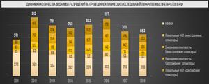 Динамика количества выданных разрешений на проведение клинических исследований лекарственных препаратов в РФ (Inventica по данным grls.rosminzdrav.ru)