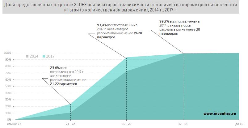 Структура импорта 3 DIFF анализаторов в зависимости от количества параметров (накопленный итог в шт)