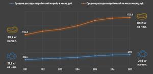 Сравнение динамики ежемесячных расходов потребителей на покупку рыбы и мяса, руб. на чел.