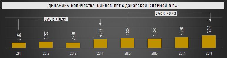 Динамика количества циклов ВРТ с донорской спермой в РФ, 2011-2018 гг.