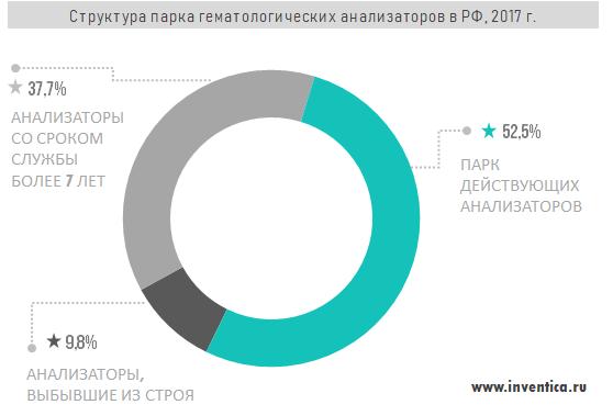 Структура парка гематологических анализаторов в РФ, 2017 г.