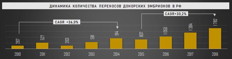 Динамика количества переносов донорских эмбрионов в РФ, 2010-2018 гг.