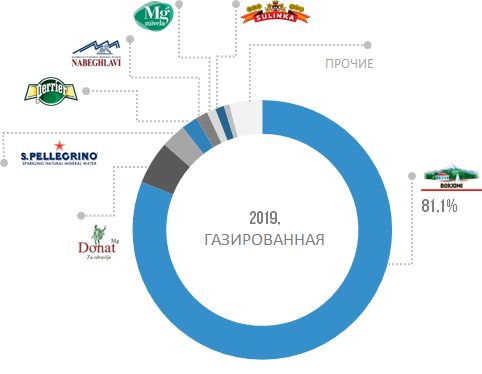 Структура импорта негазированной воды в РФ по брендам в натуральном выражении, 2019 г.