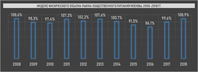 Динамика физического объема ресторанного рынка Москвы в период с 2008 г. по 2018 г. (Inventica по данным Росстат)