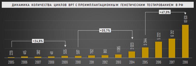 Динамика количества циклов ВРТ с ПГТ в РФ, 2005-2018 гг.