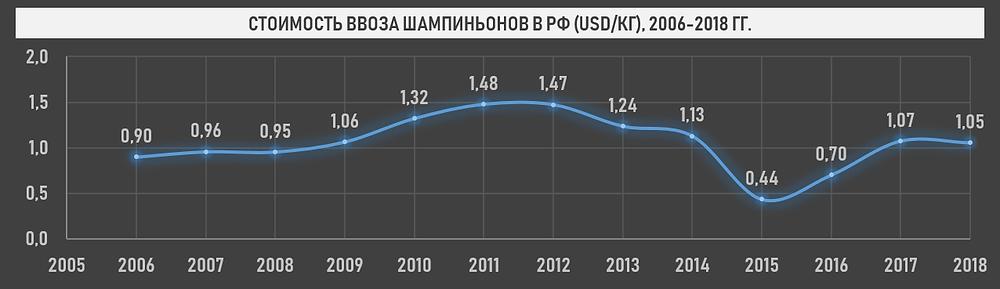 Динамика таможенной стоимости шампиньонов (без пошлин и НДС), 2006-2018 гг.