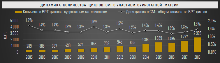 Динамика количества циклов ВРТ с участием суррогатной матери в РФ, 2005-2018 гг.