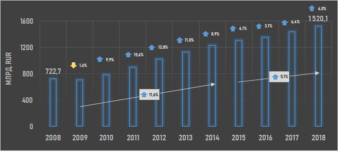 Динамика стоимостного объема ресторанного рынка в РФ в период с 2008 г. по 2018 г. (Inventica по данным Росстат)
