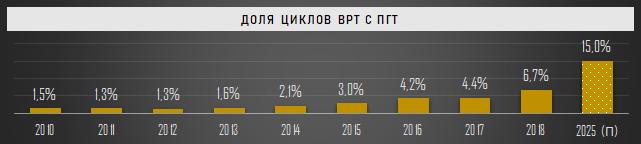 Доля циклов ВРТ с преимплантационным генетическим тестированием в РФ, 2010-2025 (П)