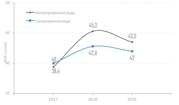 Средняя стоимость ввоза бутилированной воды в РФ