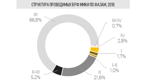 Структура проводимых в РФ ММКИ по фазам, 2018 г.  (Inventica по данным grls.rosminzdrav.ru)