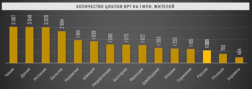 Количество циклов ВРТ на 1 млн. жителей в европейских странах (в РФ - 2018, в прочих - 2016)
