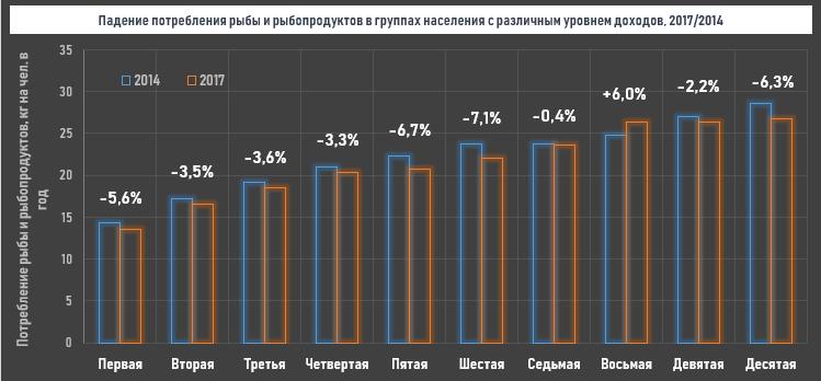 Сравнение объема потребления рыбы и рыбопродуктов на чел. в год в группах с различным уровнем дохода, 2017/2014