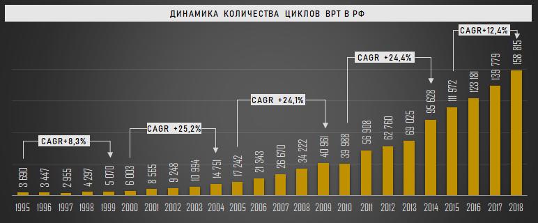 Динамика количество циклов ВРТ в России, 1995-2018 гг.