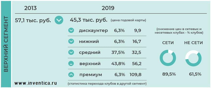 Изменение стоимости годовых клубных карт в верхнем ценовом сегменте, 2019 г. / 2013 г.