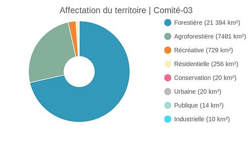 Affectation_du_territoire_comité-03_(1).