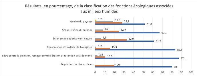 Fonctions écologiques MH.png