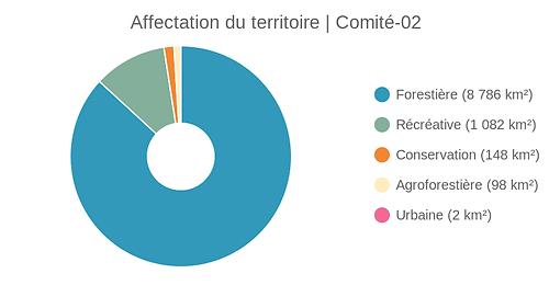 Affectation_du_territoire_comité-02.png