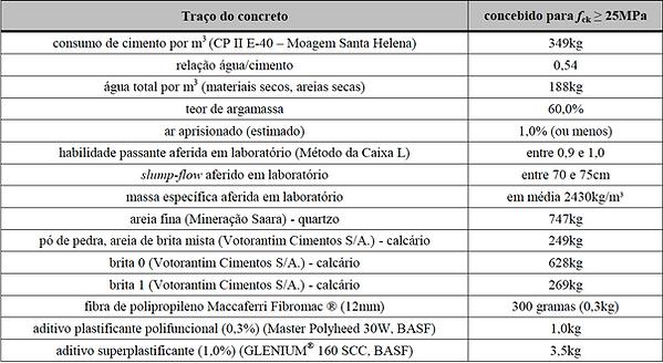 Boas práticas envolvendo sistemas construtivos em paredes de concreto – Caso Jardim Novo Horizonte (Jundiaí-SP)