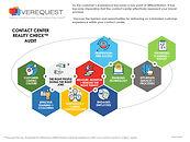 Contact Center Evaluation Audit