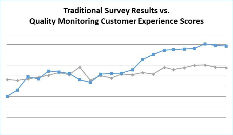 Net Promoter results via surveys and quality assurance