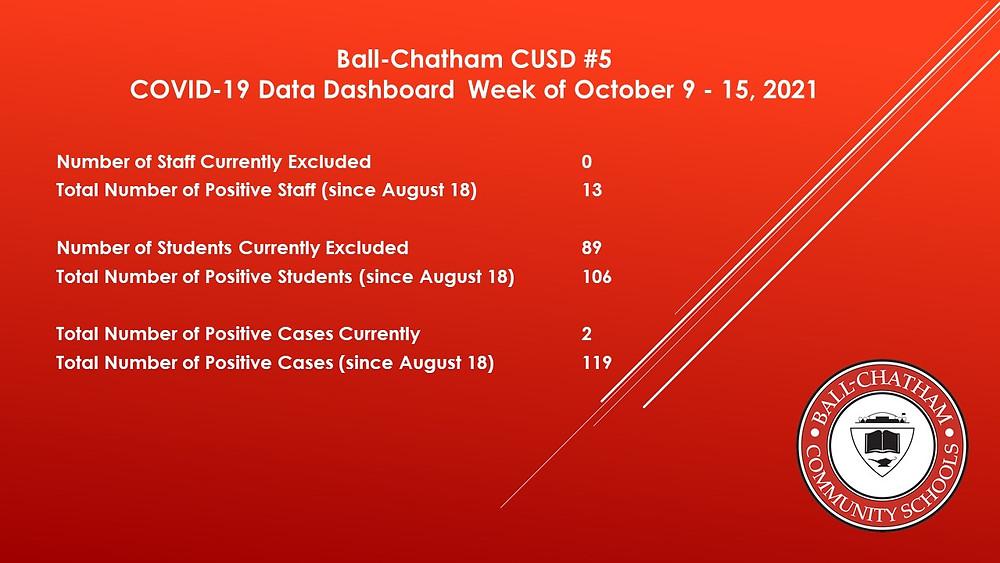 Ball-Chatham Covid Dashboard