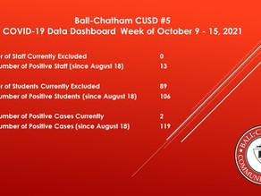 Ball-Chatham Covid-19 Dashboard