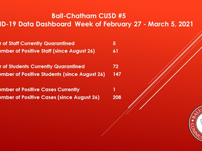 Ball-Chatham Covid-19 Data Dashboard