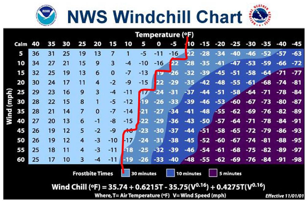NWS Windchill Chart