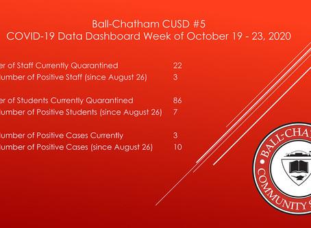 Ball-Chatham Covid-19 Data Dashboard