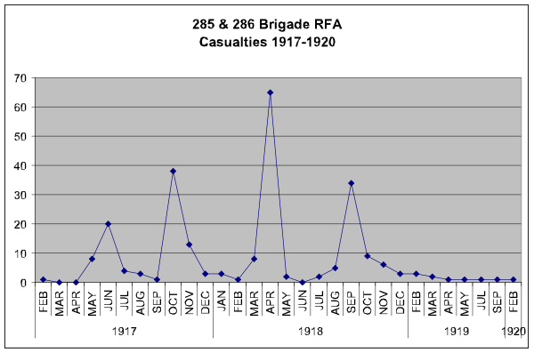 286 Bde casualties graph.png