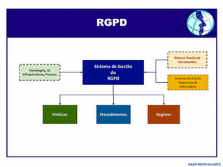 RGPD - Sistema de Gestão