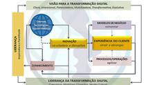 Transformação Digital - os desafios