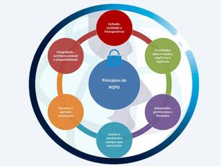 RGPD - Os princípios