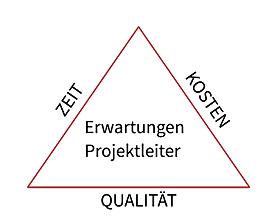 Projektmanagement carefactroy GmbH Dreieck Zeit - Kosten - Qualität