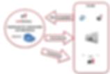Rechnungsmanagement Archivierung Auswertung Dashboard