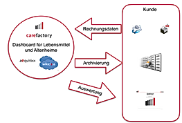 Rechnungsmanagement Archivierung Auswertung Dashboard
