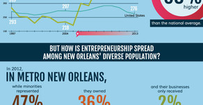 Improving Our Economy Through Inclusive Entrepreneurship (Infographic)