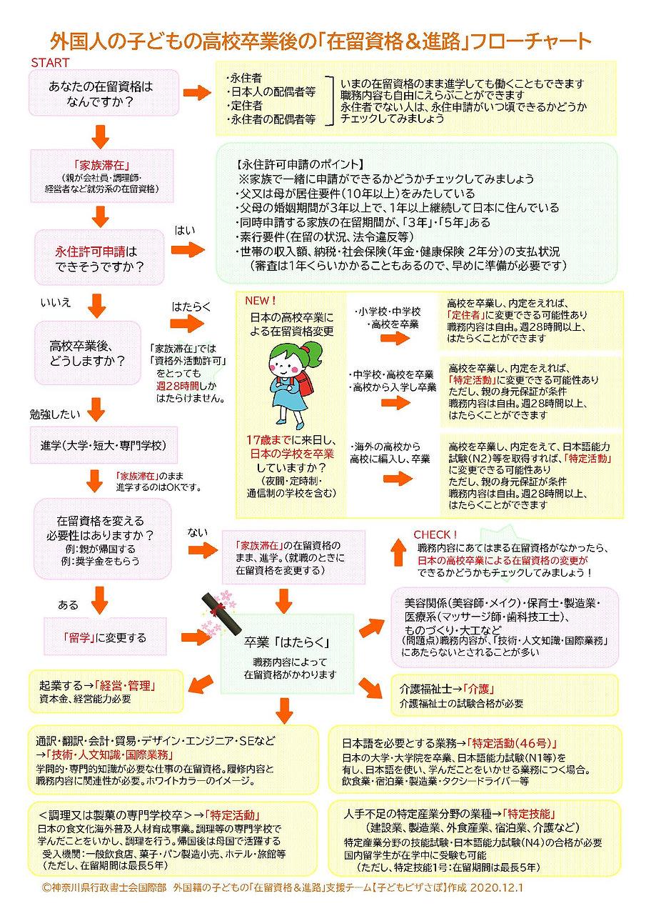 外国籍の子どもの進路フローチャート 印刷用.jpg
