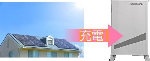 太陽光余剰電力設定搭載のイメージ図
