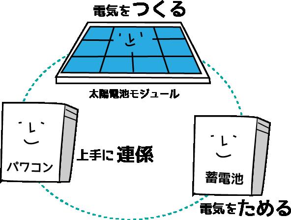 総蓄連携システムの概要図