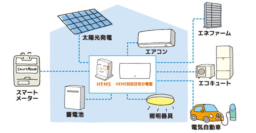 HEMSイメージ図