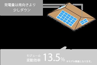 発電量は南向きより少しダウン