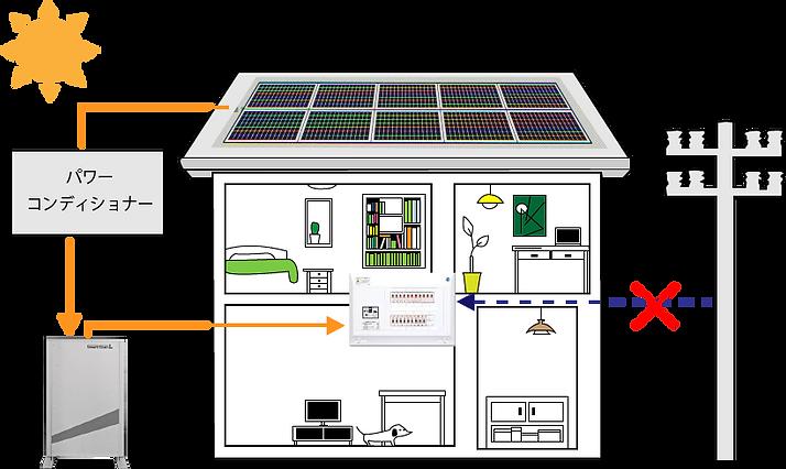 停電時での全室電気が使える
