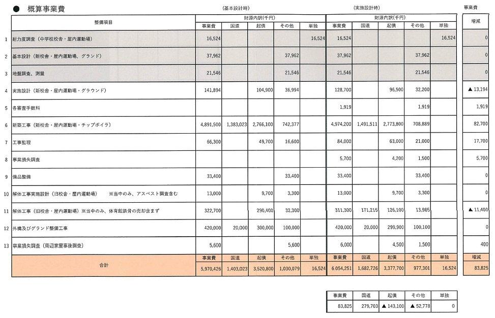 2020年3月9日総務文教常任委員会提出資料