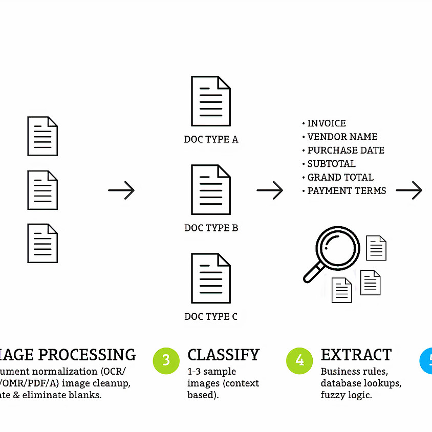 Automatically Classify and Index your Unstructured Content