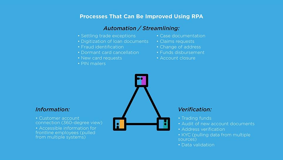Process-Improvement-RPA.png