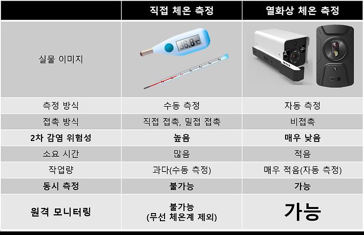 열화상_직접체온비교_한글.png
